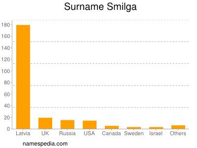 Surname Smilga