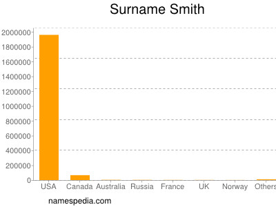 Surname Smith