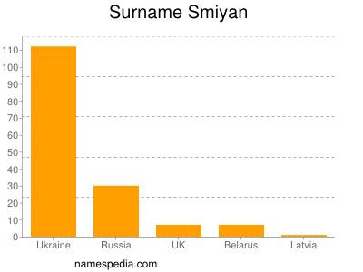 Surname Smiyan