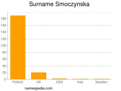 Surname Smoczynska