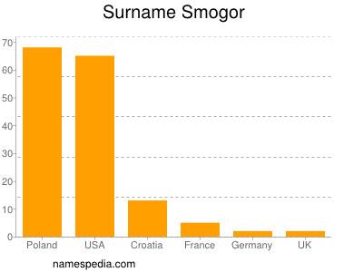 Surname Smogor