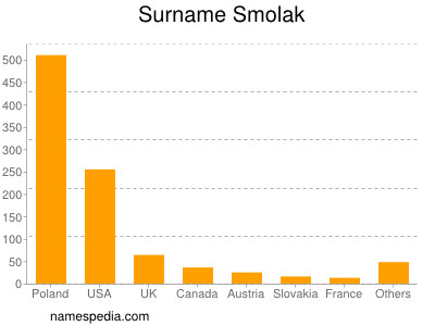 Surname Smolak