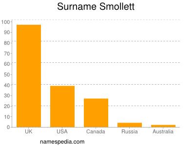 Surname Smollett