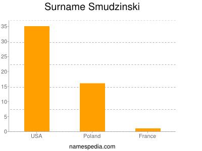 Surname Smudzinski