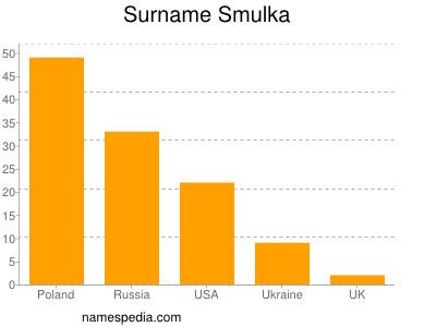 Surname Smulka