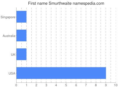 Given name Smurthwaite
