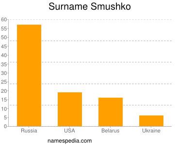 Surname Smushko