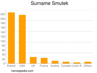 Surname Smutek