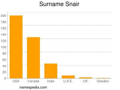 Surname Snair