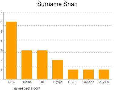 Surname Snan