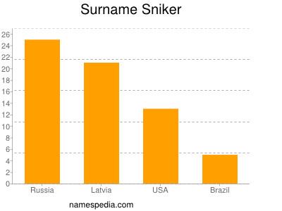 Surname Sniker