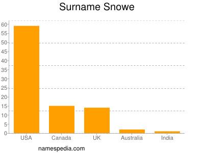 Surname Snowe