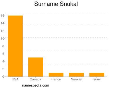 Surname Snukal