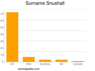 Surname Snushall