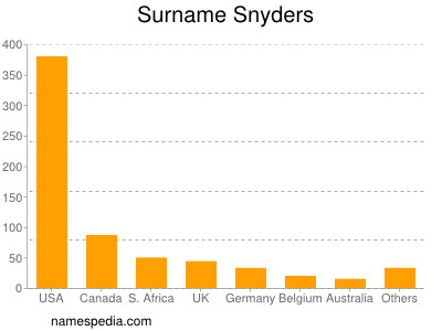 Surname Snyders