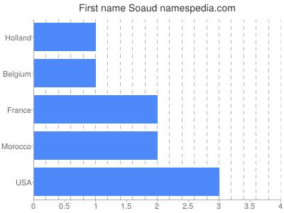 Given name Soaud