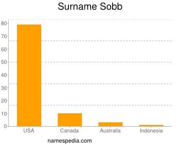 Surname Sobb