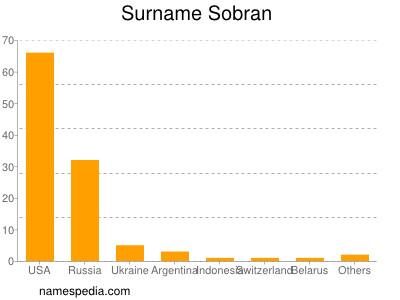 Surname Sobran