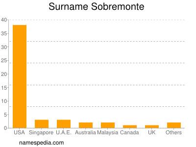 Surname Sobremonte