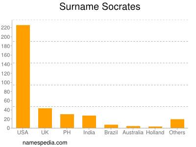 Familiennamen Socrates