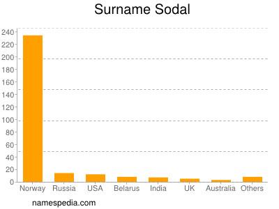 Surname Sodal