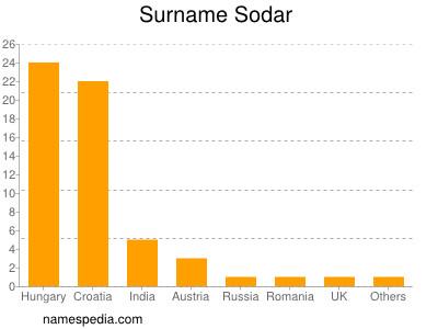Surname Sodar