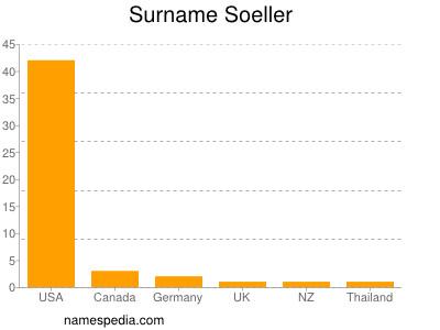 Surname Soeller