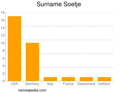 Familiennamen Soetje