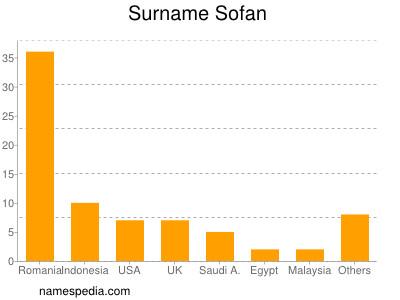 Surname Sofan