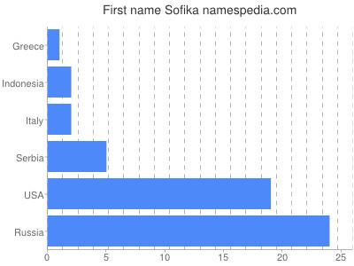 Given name Sofika