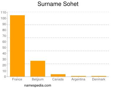 Surname Sohet