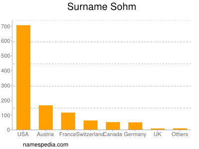 Surname Sohm