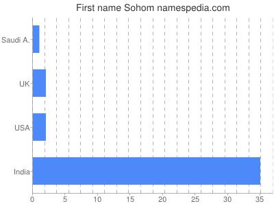 Given name Sohom