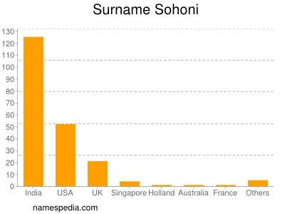 Surname Sohoni