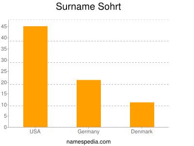 Surname Sohrt