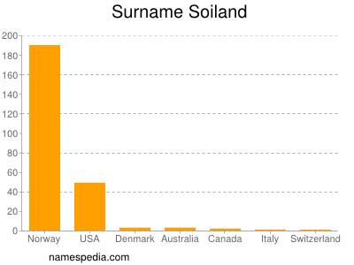 Surname Soiland