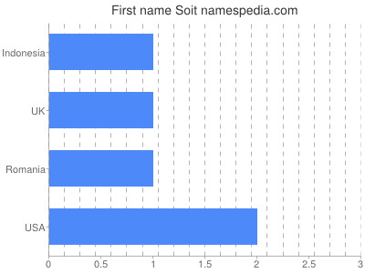 Given name Soit