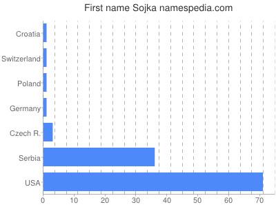 Given name Sojka