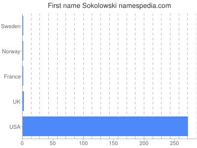 Given name Sokolowski