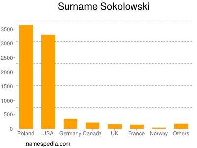 Surname Sokolowski