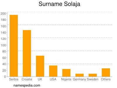 Surname Solaja