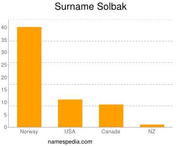 Surname Solbak