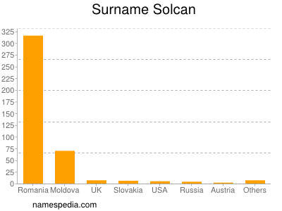 Surname Solcan