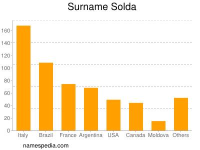 Surname Solda