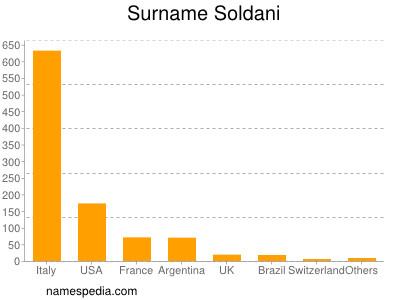 Surname Soldani