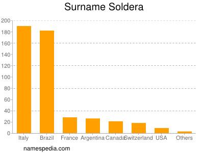 Surname Soldera