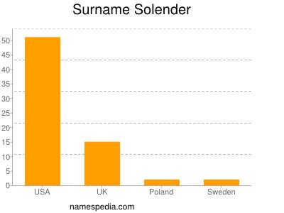 Surname Solender