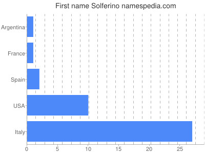 Given name Solferino