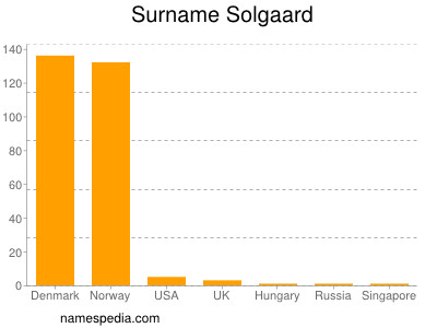 Surname Solgaard