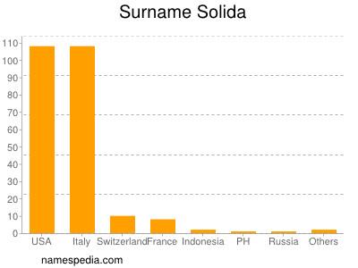 Surname Solida